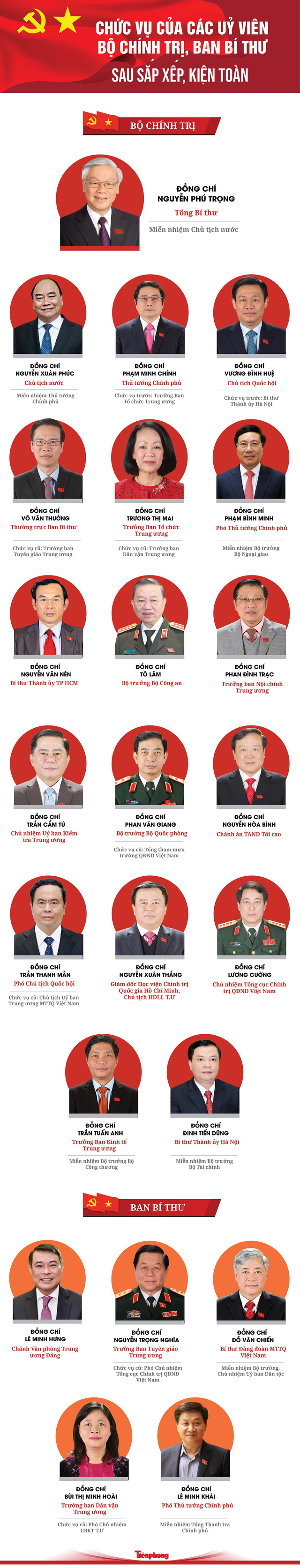 23 Ủy viên Bộ Chính trị, Ban Bí thư thay đổi chức danh ra sao sau kiện toàn, sắp xếp  - Ảnh 1.