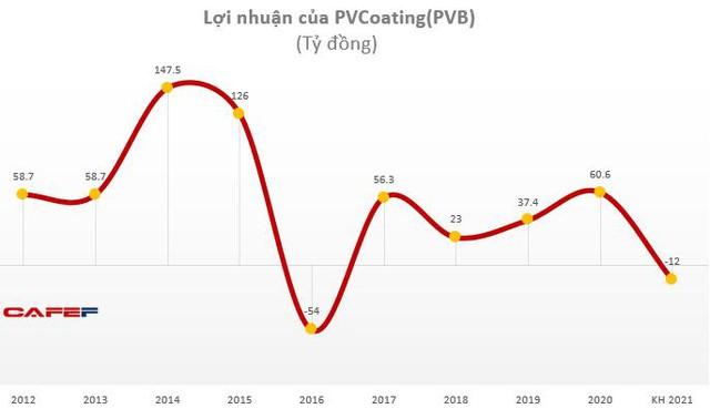 PV Coating (PVB): Bất ngờ đặt mục tiêu lỗ 12 tỷ đồng trong năm 2021 - Ảnh 3.