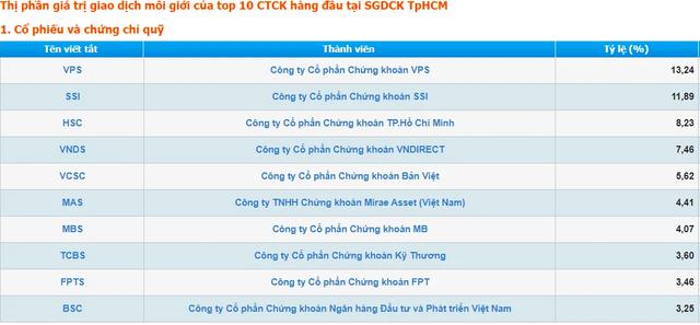 Tổng Giám đốc VCSC - ông Tô Hải: Thị phần môi giới hiện nay có yếu tố ảo, hầu hết CTCK hàng Top đều đang phải cân nhắc - Ảnh 1.