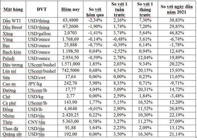 Thị trường ngày 1/5: Giá dầu, vàng, thép, quặng sắt đồng loạt giảm, palađi vượt ngưỡng 3.000 USD/ounce - Ảnh 1.