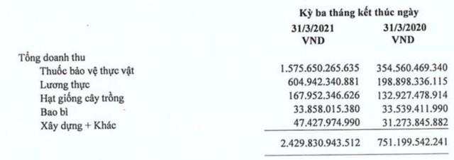 Mạnh tay chi quảng cáo, khuyến mại, lợi nhuận quý 1 của Lộc Trời phục hồi mạnh lên 182 tỷ đồng - Ảnh 1.