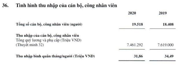 Thêm một ngân hàng vượt xa Vietcombank về thu nhập bình quân nhân viên, đạt hơn 36 triệu đồng/tháng - Ảnh 2.