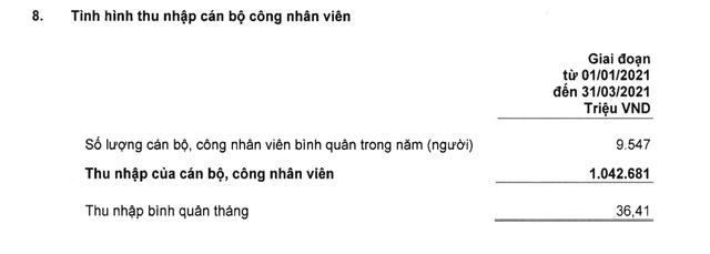 Thêm một ngân hàng vượt xa Vietcombank về thu nhập bình quân nhân viên, đạt hơn 36 triệu đồng/tháng - Ảnh 1.