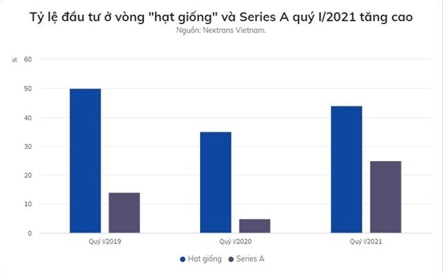 Quý 1/2021, dòng tiền đầu tư vào startup Việt tăng 34% - Ảnh 1.