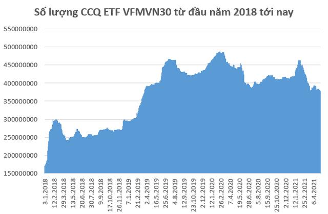 Dòng vốn từ Thái Lan chiếm gần một nửa quy mô danh mục VFMVN30 ETF - Ảnh 2.