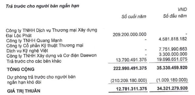 Bị phạt thuế gần 400 tỷ, lỗ sau kiểm toán của Nhà Thủ Đức (TDH) tăng vọt từ 30 tỷ lên 363 tỷ đồng - Ảnh 4.
