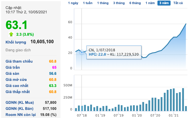 Cổ phiếu thép tiếp tục tăng tốc: HPG, HSG lên vùng giá mới, NKG thậm chí kịch trần - Ảnh 1.