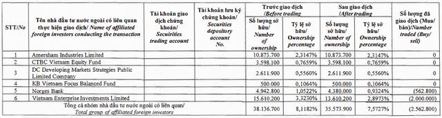 Kinh Bắc (KBC): Nhóm Dragon Capital tiếp tục bán ra hơn 2,5 triệu cổ phần, hạ tỷ trọng xuống mức 7,57% - Ảnh 1.