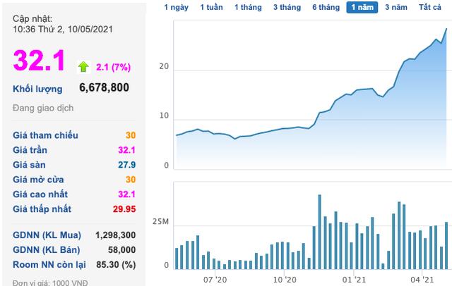 Cổ phiếu thép tiếp tục tăng tốc: HPG, HSG lên vùng giá mới, NKG thậm chí kịch trần - Ảnh 3.