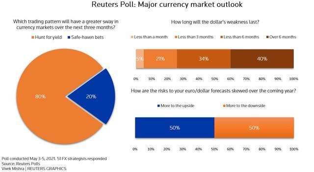 Dự báo USD sẽ suy yếu trong 3 tháng tới - Ảnh 1.