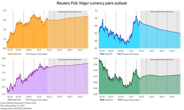 Dự báo USD sẽ suy yếu trong 3 tháng tới - Ảnh 2.