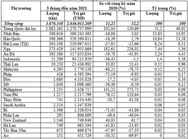 Việt Nam nhập khẩu sắt thép chủ yếu từ thị trường Trung Quốc - Ảnh 1.