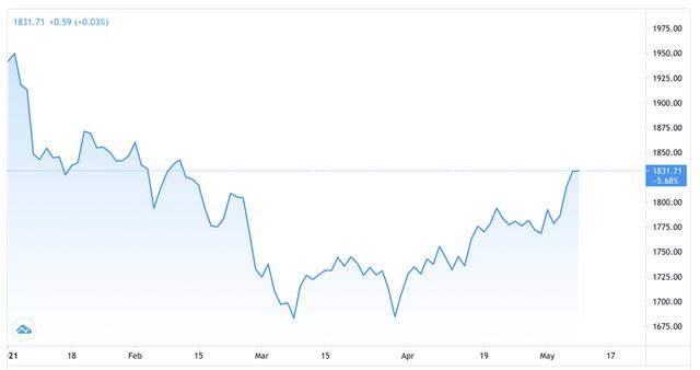 Giá vàng, USD tự do đồng loạt tăng sáng đầu tuần - Ảnh 1.