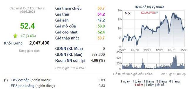 Petrolimex (PLX) thông qua phương án bán tiếp 25 triệu cổ phiếu quỹ - Ảnh 1.