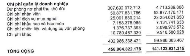 Bị phạt thuế gần 400 tỷ, lỗ sau kiểm toán của Nhà Thủ Đức (TDH) tăng vọt từ 30 tỷ lên 363 tỷ đồng - Ảnh 1.
