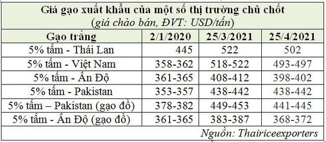 Giá gạo Châu Á hạ nhiệt, ngoại trừ gạo Việt Nam - Ảnh 1.