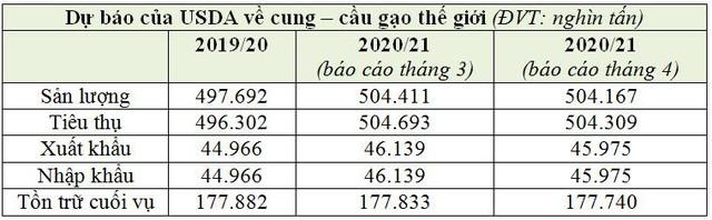 Giá gạo Châu Á hạ nhiệt, ngoại trừ gạo Việt Nam - Ảnh 2.