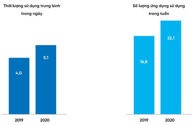 Trung bình người Việt dành hơn 5 giờ đồng hồ mỗi ngày cho smartphone - Ảnh 6.
