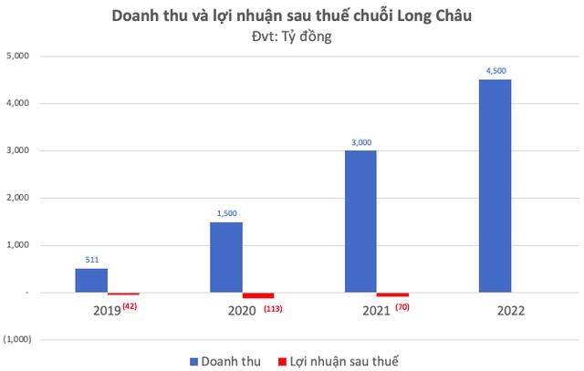 CEO Hoàng Trung Kiên: Lợi thế của Long Châu là đi trước và được khách hàng nhìn nhận là chuỗi nhà thuốc chứ không phải cửa hàng tiện lợi, năm 2023 sẽ có lãi - Ảnh 1.