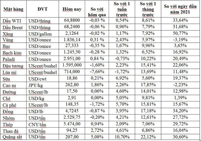 Thị trường ngày 11/5: Giá vàng cao nhất gần 3 tháng, dầu, quặng sắt, thép… đồng loạt tăng - Ảnh 1.