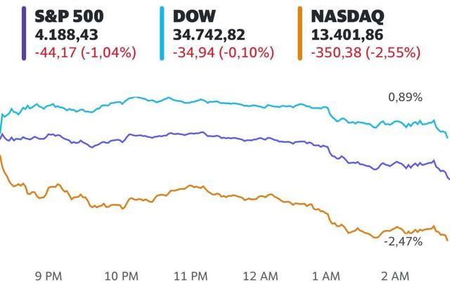 Cổ phiếu công nghệ ồ ạt bị bán tháo, Phố Wall đảo chiều sau khi Dow Jones vượt 35.000 điểm  - Ảnh 1.