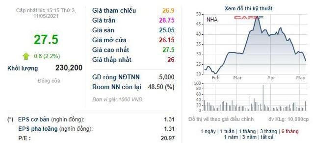 Nhà và Đô thị Nam Hà Nội (NHA) sẽ phát hành cổ phiếu thưởng tỷ lệ 15% - Ảnh 1.