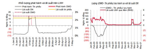 Lãi suất liên ngân hàng tăng mạnh do nhu cầu vốn tăng ở một vài ngân hàng lớn - Ảnh 1.