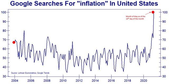 Lạm phát nóng dần lên từng ngày, thị trường tài sản hứng chịu những cơn gió giật mạnh - Ảnh 1.
