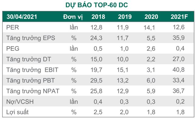 """Dragon Capital: """"Lợi nhuận doanh nghiệp năm 2021 sẽ tăng mạnh hơn dự báo, định giá chứng khoán Việt Nam đang khá hấp dẫn"""" - Ảnh 1."""