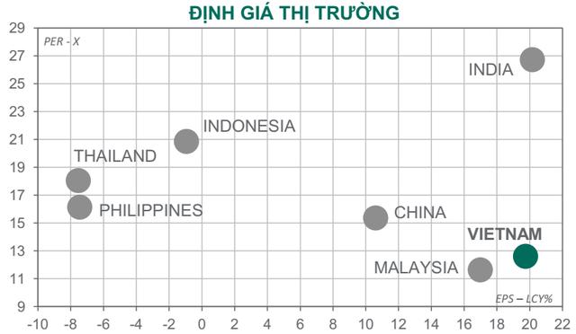 """Dragon Capital: """"Lợi nhuận doanh nghiệp năm 2021 sẽ tăng mạnh hơn dự báo, định giá chứng khoán Việt Nam đang khá hấp dẫn"""" - Ảnh 2."""