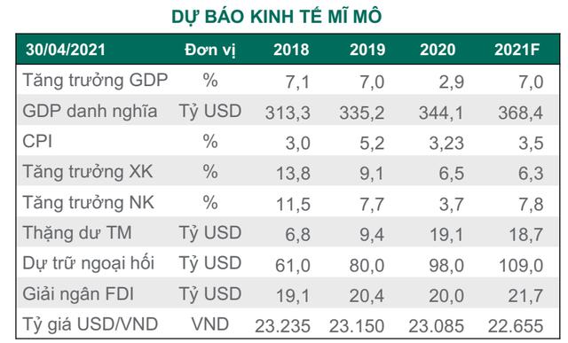 """Dragon Capital: """"Lợi nhuận doanh nghiệp năm 2021 sẽ tăng mạnh hơn dự báo, định giá chứng khoán Việt Nam đang khá hấp dẫn"""" - Ảnh 3."""