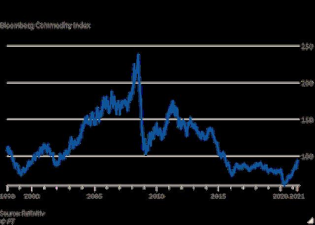 Financial Times: Siêu chu kỳ hàng hóa đang đến?  - Ảnh 1.