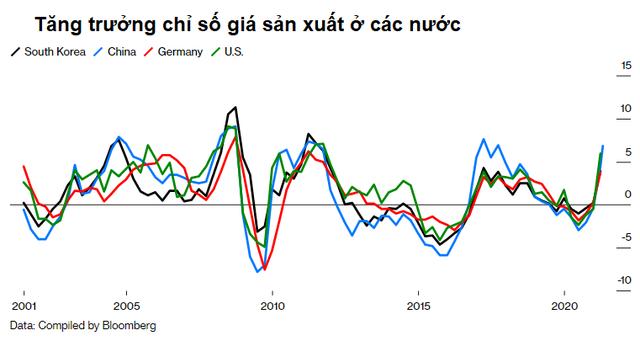 Trung Quốc đang xuất khẩu lạm phát ra toàn thế giới như thế nào? - Ảnh 2.