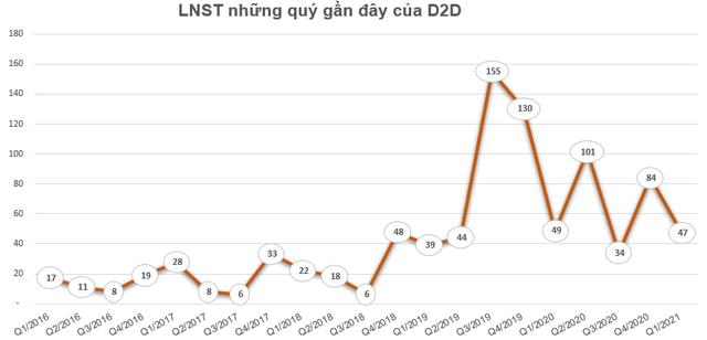 D2D chốt danh sách cổ đông trả cổ tức đợt 2/2020 bằng tiền tỷ lệ 20% - Ảnh 1.