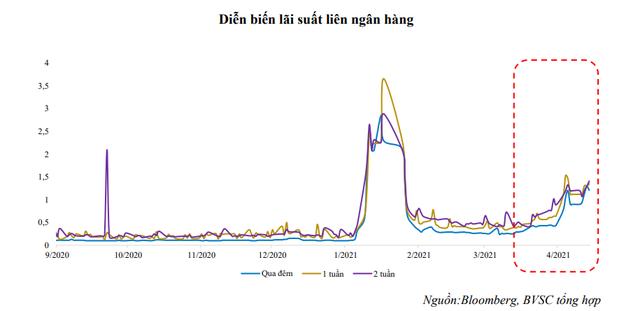 Lãi suất liên ngân hàng bất ngờ tăng mạnh, lãi suất huy động thì sao? - Ảnh 1.