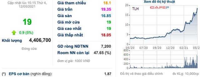 Thép Tiến Lên (TLH): 4 tháng đã suýt soát kế hoạch lãi cả năm với 231 tỷ đồng, cổ phiếu tăng cao gấp 5 lần từ đầu năm - Ảnh 1.
