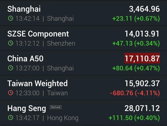 Chứng khoán Trung Quốc xanh, phần còn lại của châu Á tiếp tục chìm trong sắc đỏ, Nikkei mất gần 500 điểm - Ảnh 2.