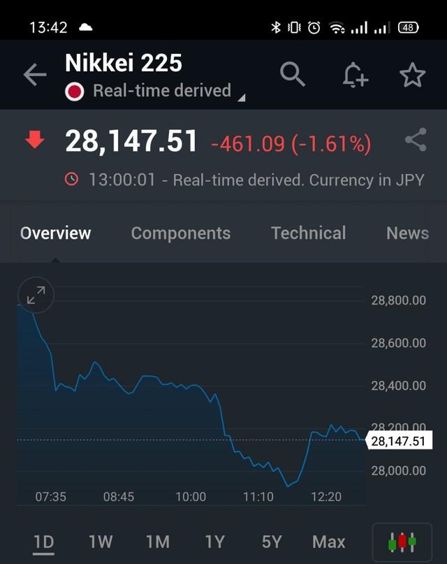 Chứng khoán Trung Quốc xanh, phần còn lại của châu Á tiếp tục chìm trong sắc đỏ, Nikkei mất gần 500 điểm - Ảnh 1.