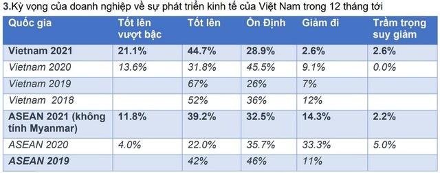 50% doanh nghiệp Đức tại Việt Nam có ý định tuyển dụng thêm nhân sự trong năm 2021 - Ảnh 1.
