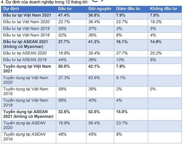 50% doanh nghiệp Đức tại Việt Nam có ý định tuyển dụng thêm nhân sự trong năm 2021 - Ảnh 2.