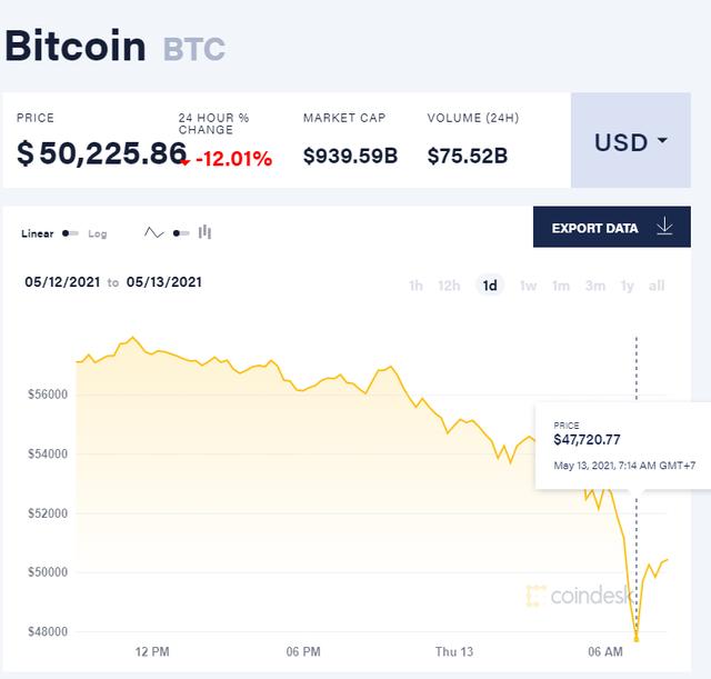 Elon Musk đổi giọng, Bitcoin có lúc thủng 48.000 USD - Ảnh 1.