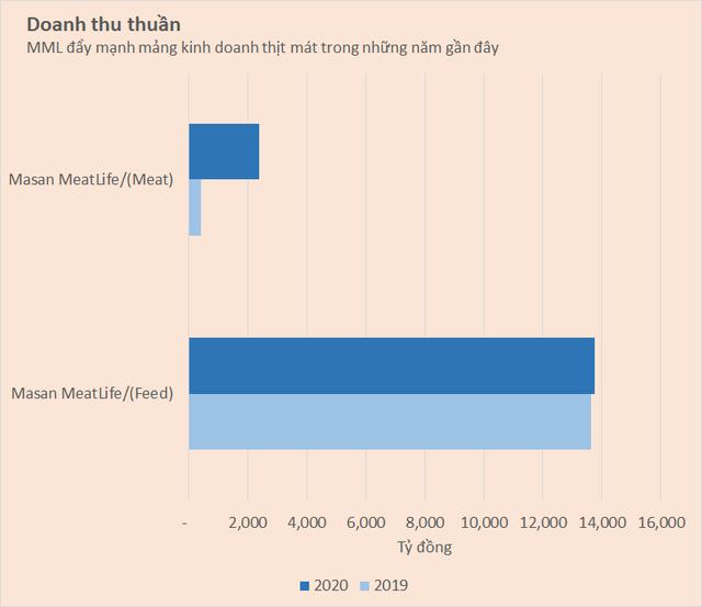 Bloomberg: Masan Group muốn huy động 1 tỷ USD cho mảng thức ăn chăn nuôi - Ảnh 1.