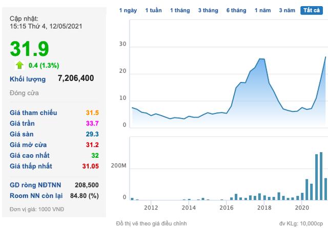 Thép Nam Kim (NKG): Cổ phiếu lên cao nhất mọi thời kỳ, 1 Phó Tổng liền bán ra phần lớn cổ phần ngay đỉnh - Ảnh 1.