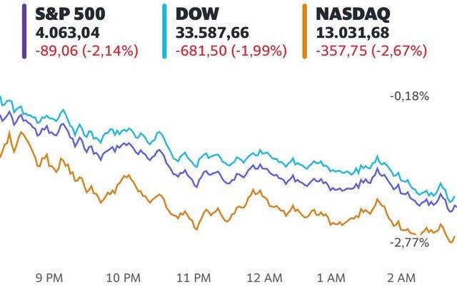 Lạm phát tăng nóng khiến chứng khoán Mỹ đỏ lửa, Dow Jones rớt gần 700 điểm  - Ảnh 1.