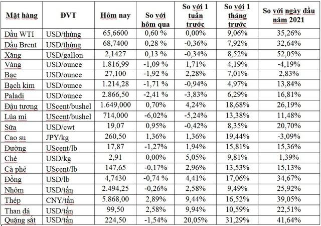 Thị trường ngày 13/5: Giá thép, quặng sắt và đồng tăng cao kỷ lục, dầu cao nhất 8 tuần - Ảnh 1.