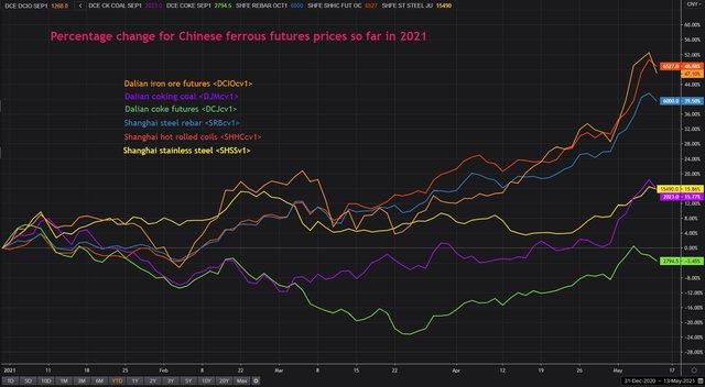 Giá quặng sắt vừa giảm 10% trong ngày 13/5, ANZ dự báo giá sẽ xuống 150 USD/tấn - Ảnh 1.