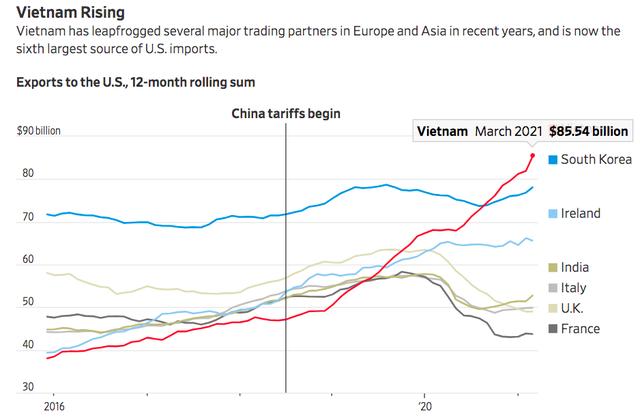 WSJ: Nhờ đâu Việt Nam vượt nhiều nước lớn, trở thành nguồn nhập khẩu thứ 6 của Mỹ?  - Ảnh 3.