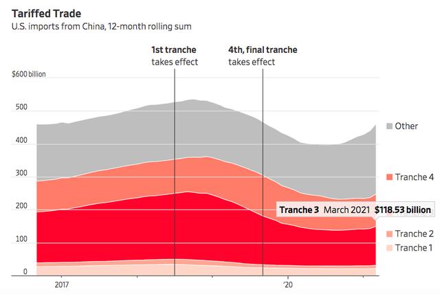 WSJ: Nhờ đâu Việt Nam vượt nhiều nước lớn, trở thành nguồn nhập khẩu thứ 6 của Mỹ?  - Ảnh 4.