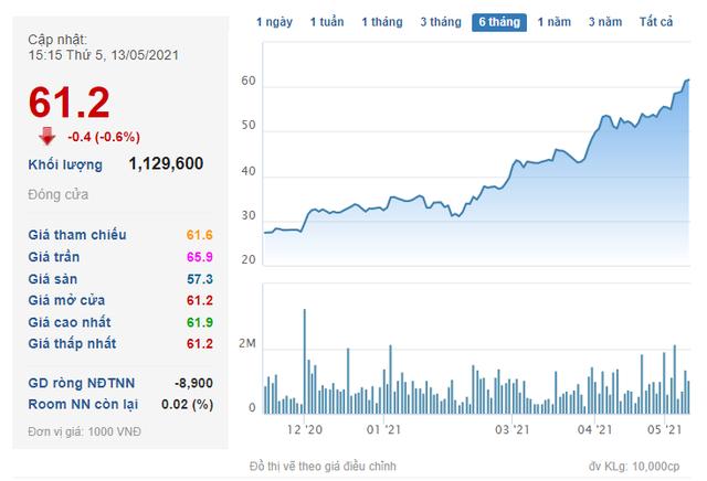Chủ sở hữu Mì 3 Miền nắm giữ hơn 55 triệu cổ phiếu VIB - Ảnh 1.