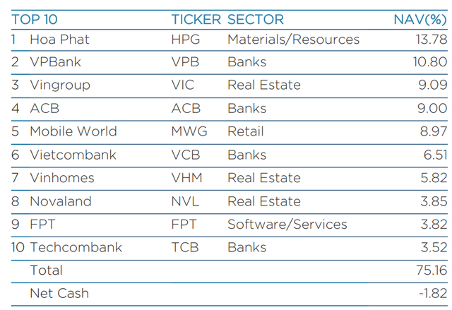 Liên tục gom mạnh từ đầu năm, Dragon Capital đã nắm giữ lượng cổ phiếu VPB trị giá 8.400 tỷ đồng - Ảnh 3.